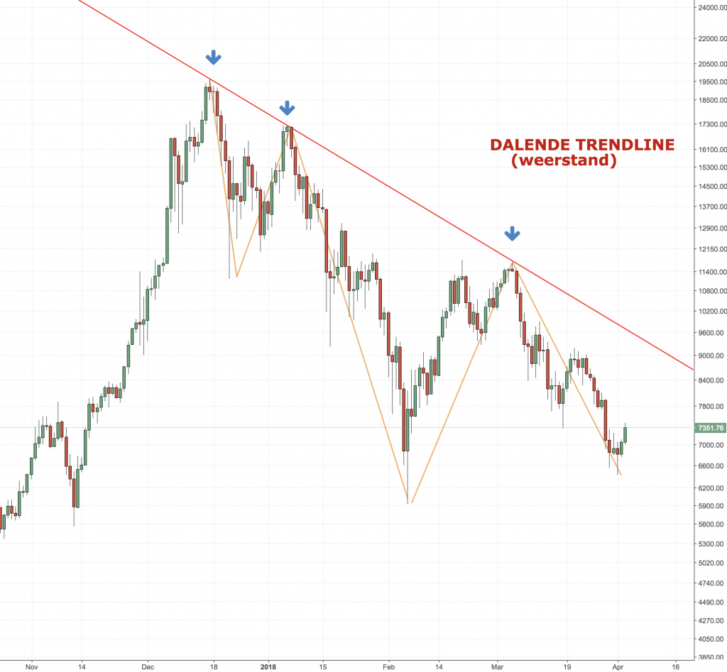BTCUSD Daily, Bitstamp