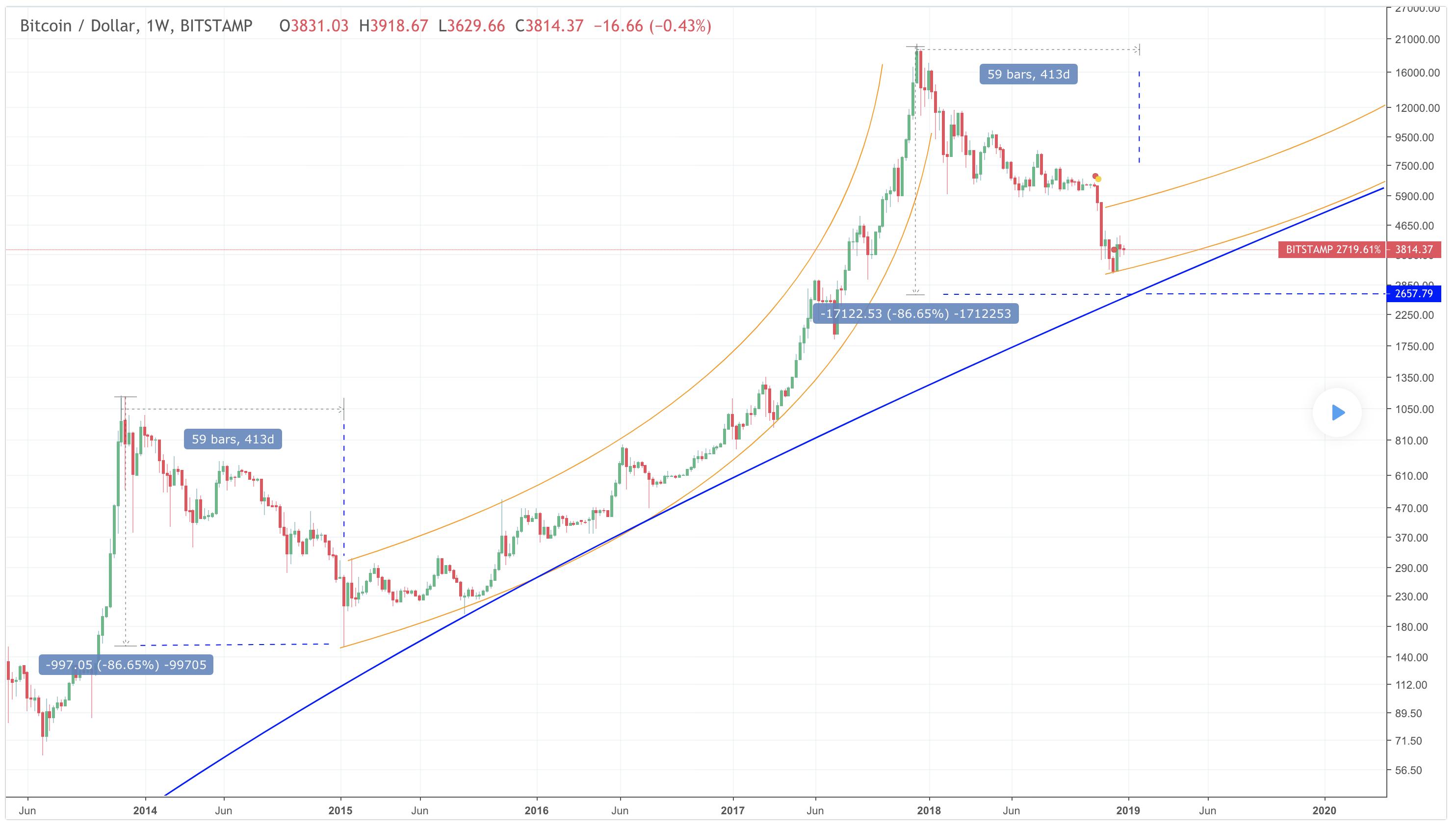 Koersverloop bitcoins price buy items using bitcoins
